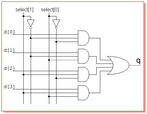 multiplexers different ways to implement verilog by examples, wiring diagram